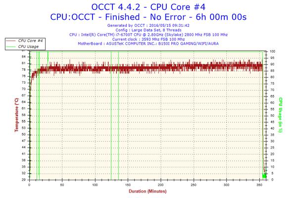 OCCT 06 Temp.png