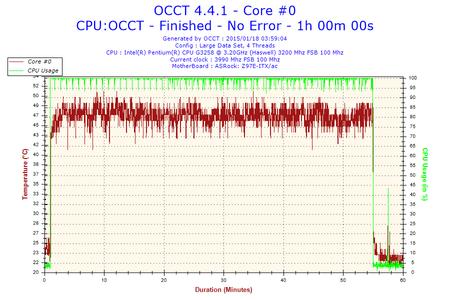 2015-01-18-03h59-Temperature-Core #0.png