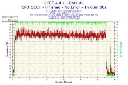 2015-01-18-03h59-Temperature-Core #1.png