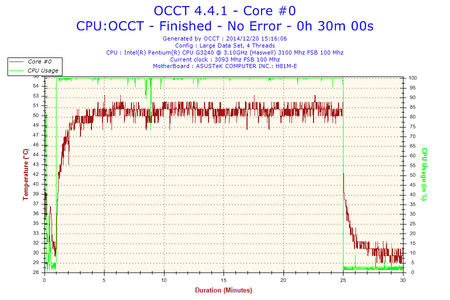 2014-12-20-15h16-Temperature-Core #0.png