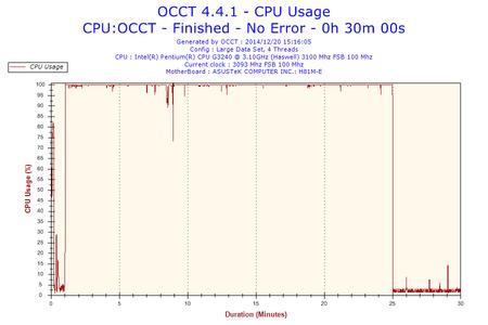 2014-12-20-15h16-CpuUsage-CPU Usage.png