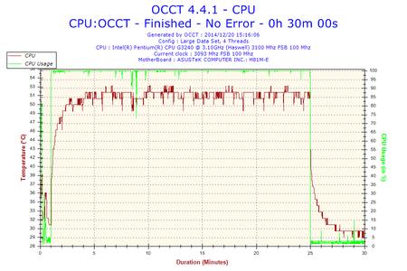 2014-12-20-15h16-Temperature-CPU.png