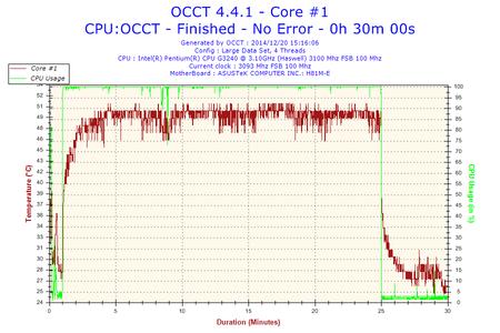 2014-12-20-15h16-Temperature-Core #1.png