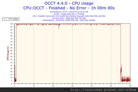 2014-07-19-02h41-CpuUsage-CPU Usage.png