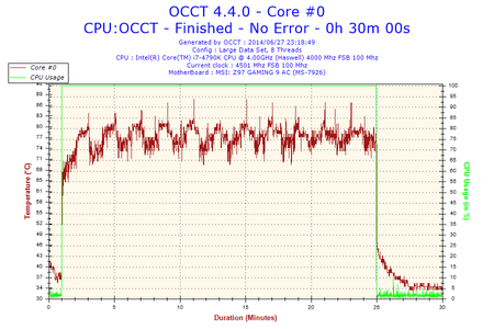 2014-06-27-23h18-Temperature-Core #0.png