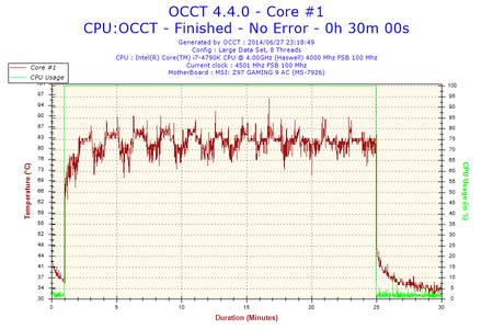 2014-06-27-23h18-Temperature-Core #1.png