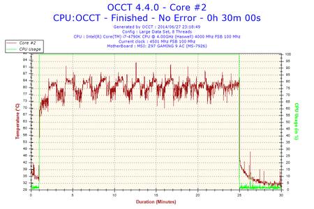 2014-06-27-23h18-Temperature-Core #2.png