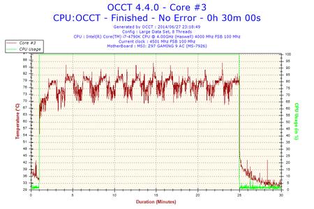 2014-06-27-23h18-Temperature-Core #3.png